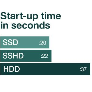 Seagate.SHDD.boost-time-chart
