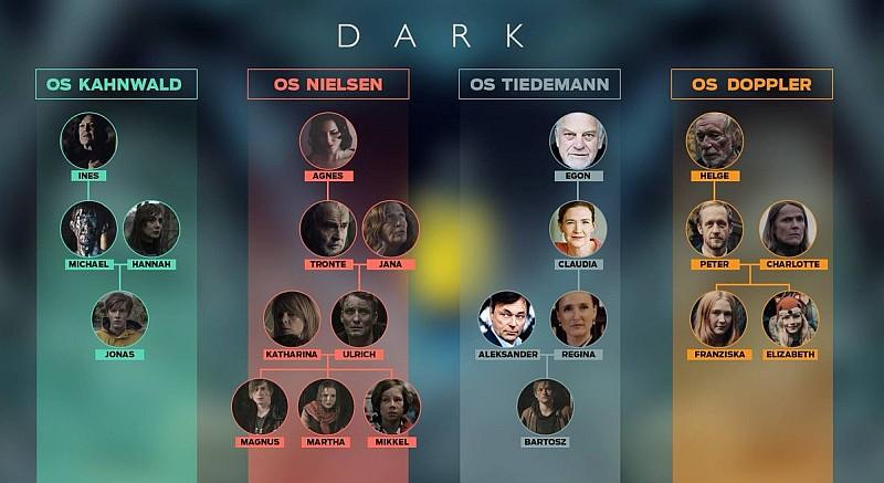 Dark (Karanlık) Dizi-Netflix